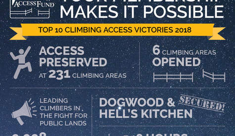 Top-10-Climbing-Access-Victories Teaser
